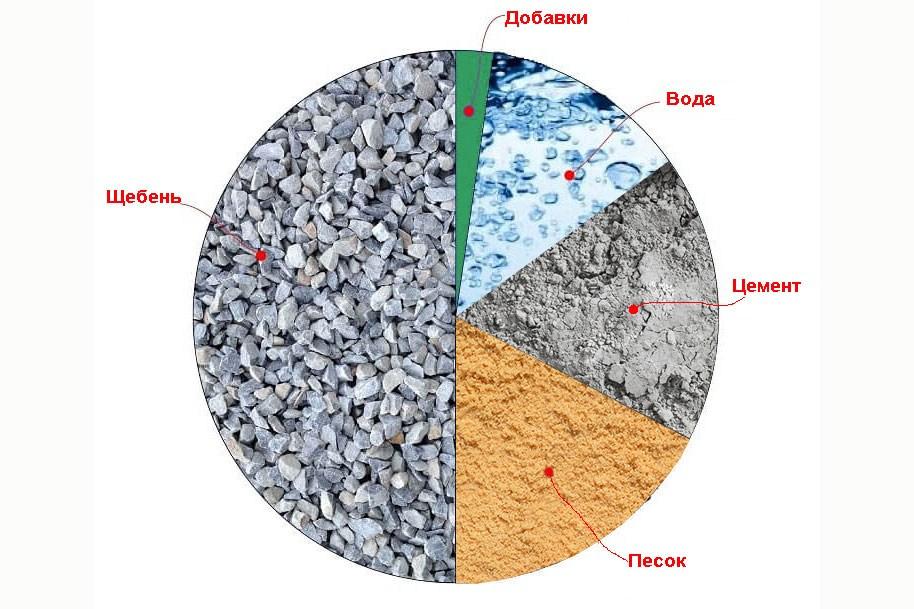 Виды бетона дорожный керамзитобетон цена в белгороде